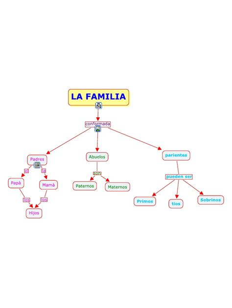 Imagenes De Mapas Mentales Sobre La Familia   mapa conceptual la familia dfsdf