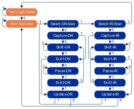 jtag state diagram jtag technical primer