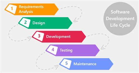 Product Development Using Agile Methodology Productcoalition Com Software Development Cycle Documentation Templates