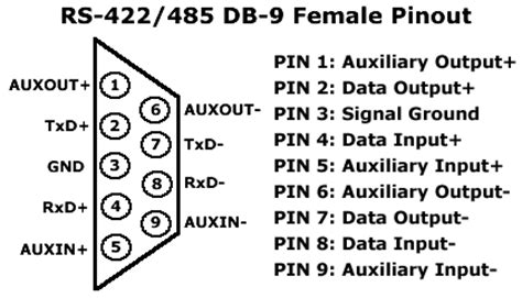 rs 485 pin diagram rs485 rs 485 or rs 485