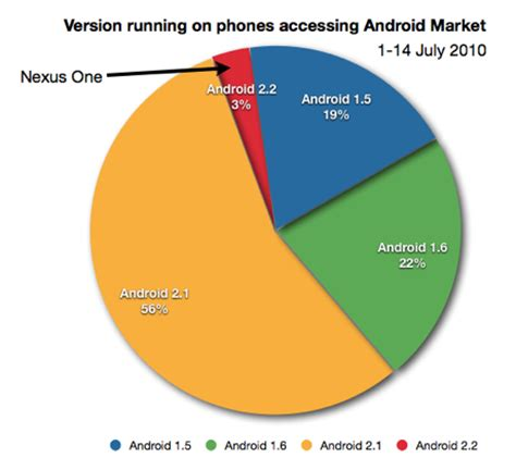 Android Version Market by How Fragmented Is The Android Market Isn T Quite