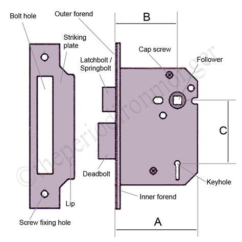 Bathroom Idea Images by Understanding Mortice And Sashlocks Theperiodironmonger