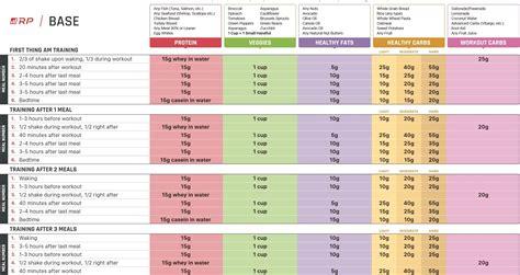 Rp Scootadoot Periodization Program Template