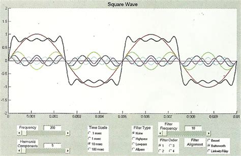 Lave Square Elsire Ori square waves and dc content deconstructing complex