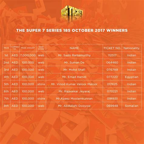 bid tickets big ticket series 185 winners list guide for info