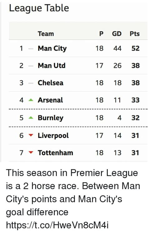 epl table and goal difference 25 best memes about arsenal arsenal memes