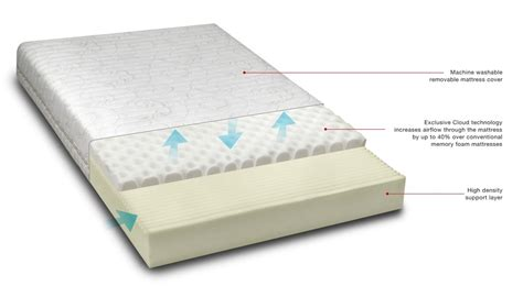 Therapy Memory Foam Mattress Reviews by Sleep Therapy Cloud Memory Foam Reviews Productreview Au