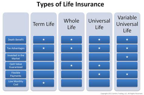 Types Car Insurance Uk by Car Insurance Calculator Scotia