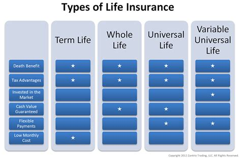 1000  images about Life Insurance Info & Tips on Pinterest