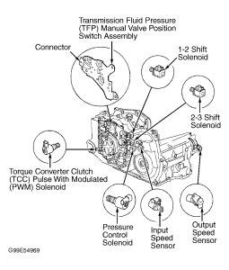 free service manuals online 1998 pontiac sunfire transmission control starter wiring for 97 pontiac sunfire 2 4 starter free engine image for user manual download