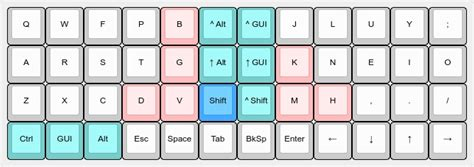 keyboard layout letter frequency colemak mod xvcf