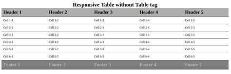 Div Table by How To Create Responsive Tables Using Css Without Table Tag