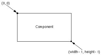 pattern drawing in java overview of awt graphics support