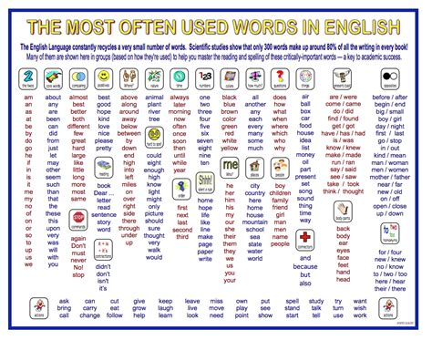 misspelled words misspelled words 28 images 50 most commonly misspelled