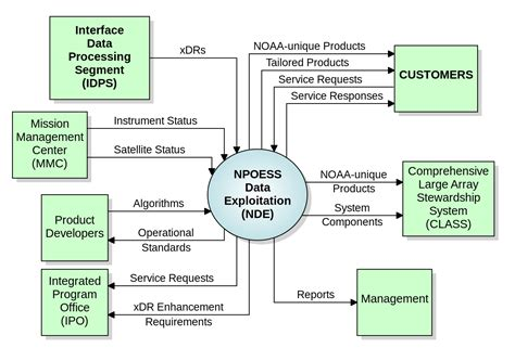 system diagrams file nde context diagram vector svg wikimedia commons