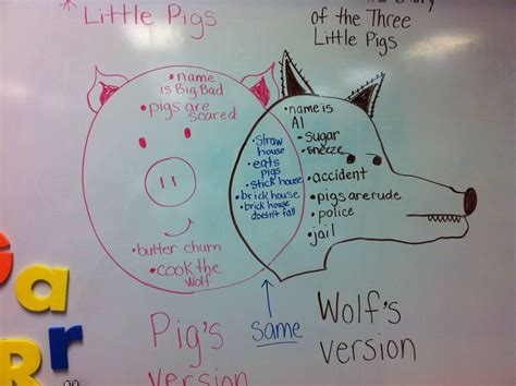 the three pigs plot diagram venn diagram i use w my kindergartners to compare contrast