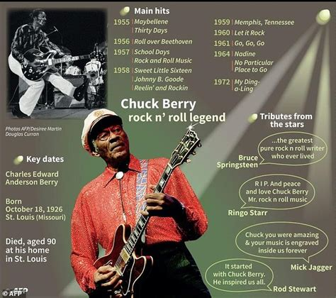Pdf Just Around Midnight Racial Imagination by In Creating Rock Chuck Berry Faced Daunting Racial