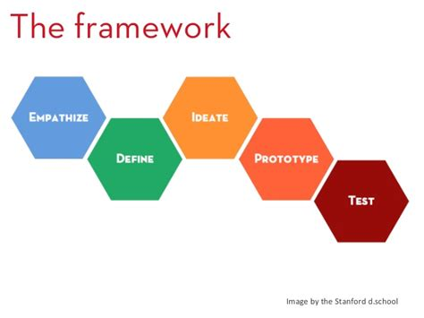 framework design what is design thinking john spencer