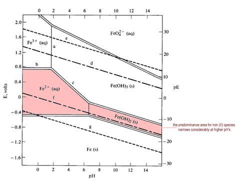 pourbaix diagram tin how can i oxidize sf fe oh 2 to sf fe oh 3 socratic