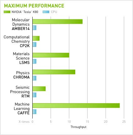 Nvidia Tesla Vs Quadro How To Measure The Performance Of Hpc Workstation