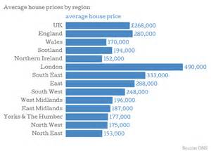 average cost of renting a house per month uk house prices rental growth is now outpacing house