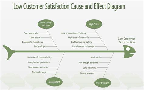 Floor Plan Blueprint Software by Low Customer Satisfaction Fishbone Diagram Free Low Customer Satisfaction Fishbone Diagram