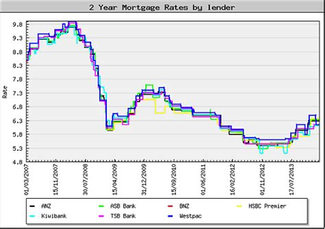 hsbc housing loan interest rate hsbc offers lowest two year fixed home loan rate in nz scoop news