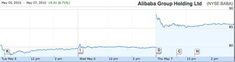 alibaba earnings alibaba earnings crush expectations