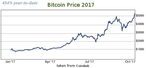 bitcoin ytd cryptocurrency 101 is now still a good time to get in