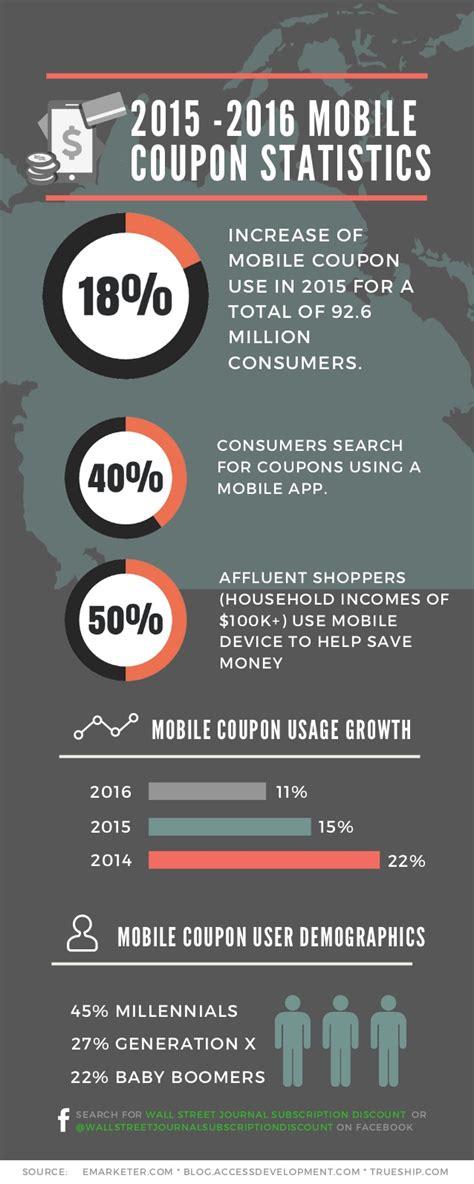 mobile coupons 2015 2016 mobile coupon statistics