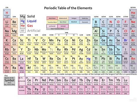 periodic table with atomic mass periodic table of elements with atomic mass and valency