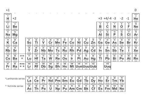 Periodic Table With Ions by Periodic Table With Positive And Negative Charges Periodic Table