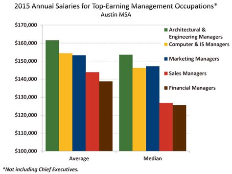 Landscape Architecture Yearly Income Landscape Architect Median Annual Salary 28 Images