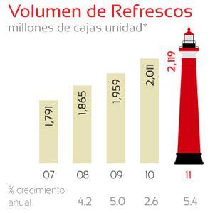 informe anual de la empresa coca cola informe anual 2011 femsa