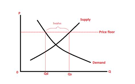 economics and more what is a price floor