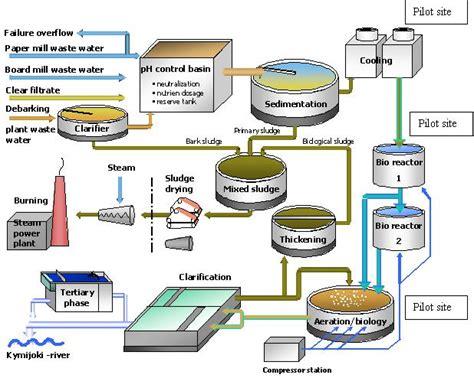 sewage treatment flow diagram 53 great sewage treatment plant flow chart flowchart