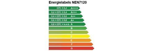 epc 0 huis epc berekening energielabel of energie index bureau kent