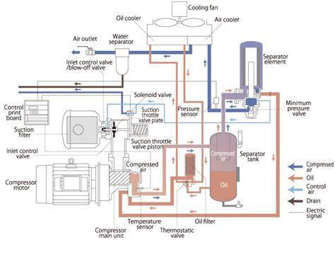 compressor process flow diagram lubricated type compressor 15 37 kw