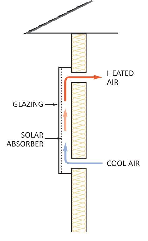 solar heater diagram diy solar air heater news ecohome