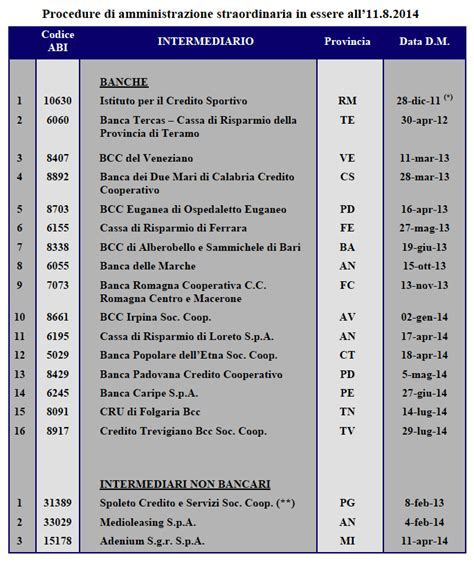 elenco banche in amministrazione straordinaria intermediari in difficolt 224 da bankitalia la lista delle