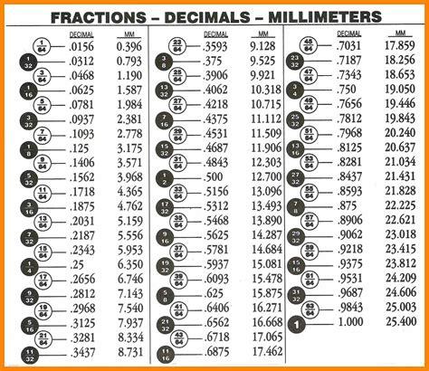 decimal to fraction conversion table 8 fractions to decimals chart bubbaz artwork