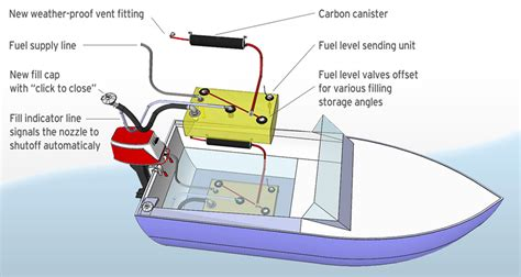 boat gas tank check valve boat fuel systems boatus magazine