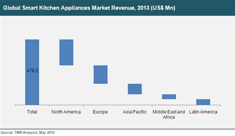 smart kitchen appliances smart kitchen appliances market global industry analysis