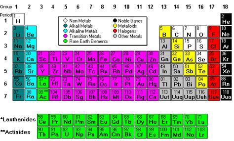 metalli nella tavola periodica periodic table model science software