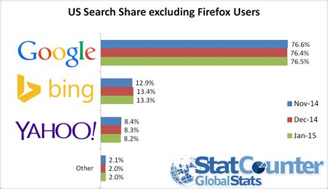 Search Usa Free Yahoo Gains Further Us Search In January
