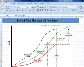 Earned Value Report Template by Earned Value Management Templates In Excel Xls Project