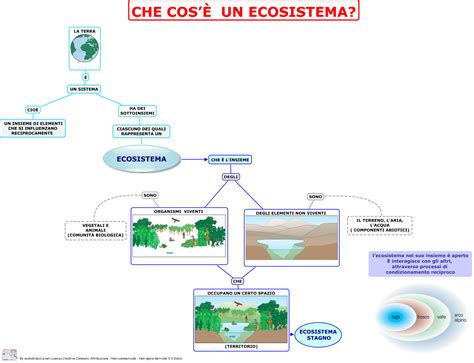 ecosistema aiutodislessia net