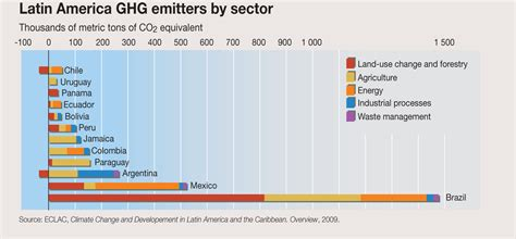 latin america greenhouse gas emitters  sector grid arendal