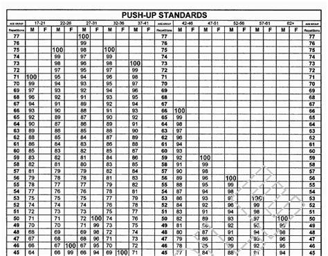 new army apft standards 2016 new army apft standards 2016 apft chart army pft chart