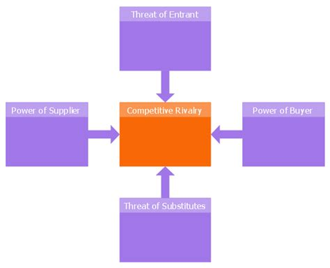 five forces model template five forces model diagram
